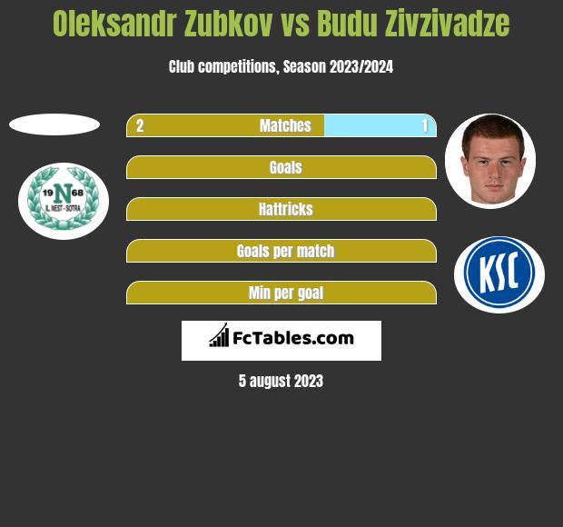 Oleksandr Zubkov vs Budu Zivzivadze h2h player stats