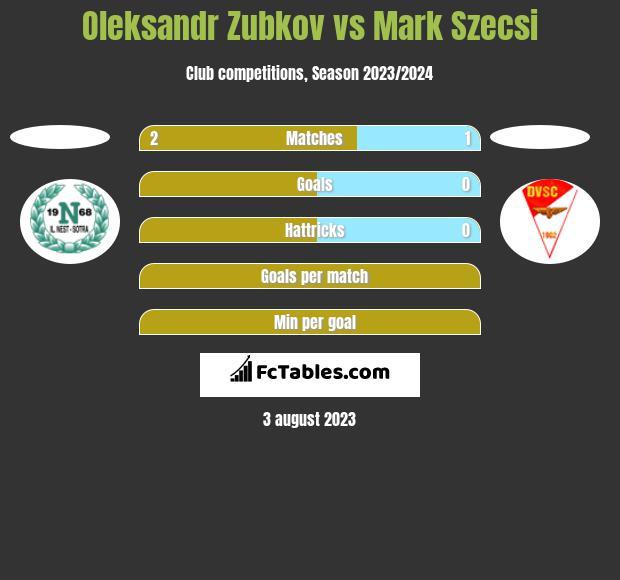 Oleksandr Zubkov vs Mark Szecsi h2h player stats