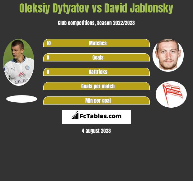 Oleksiy Dytyatev vs David Jablonsky infographic
