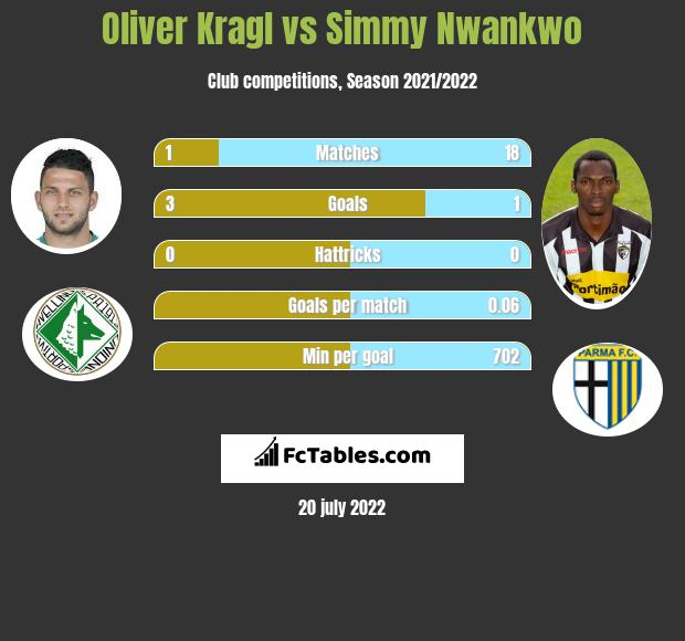 Oliver Kragl vs Simmy Nwankwo h2h player stats