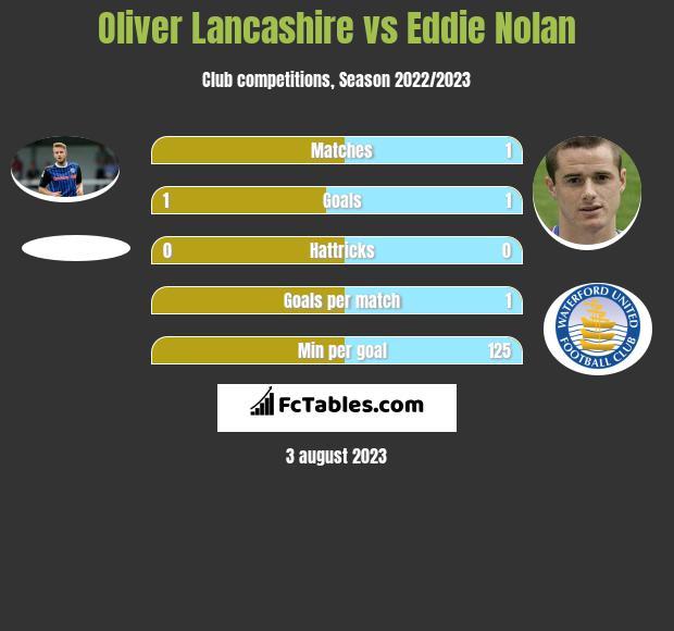 Oliver Lancashire vs Eddie Nolan infographic