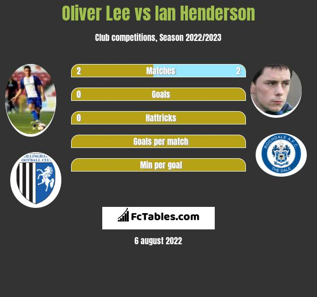 Oliver Lee vs Ian Henderson infographic