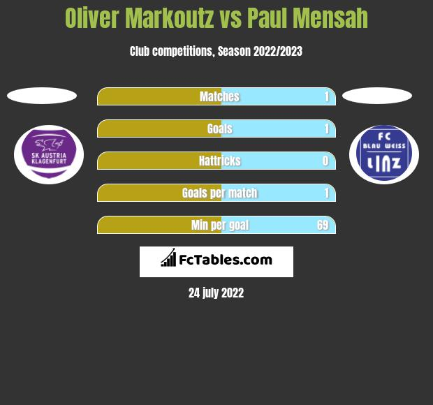 Oliver Markoutz vs Paul Mensah h2h player stats