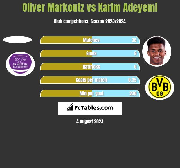Oliver Markoutz vs Karim Adeyemi h2h player stats