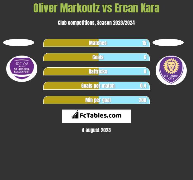Oliver Markoutz vs Ercan Kara h2h player stats
