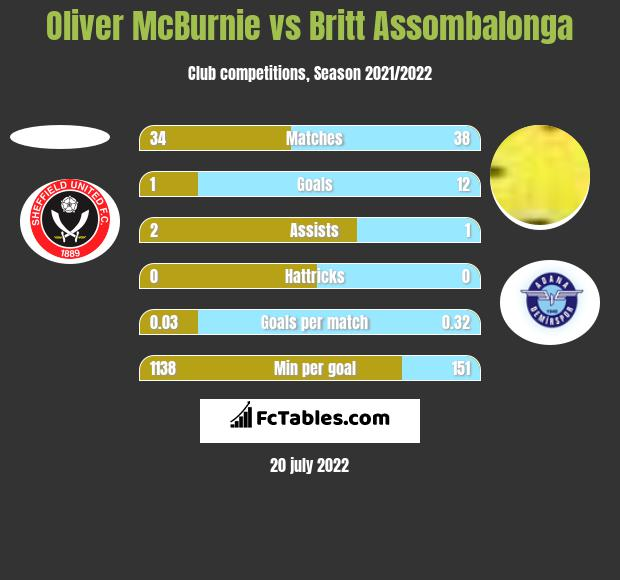 Oliver McBurnie vs Britt Assombalonga h2h player stats
