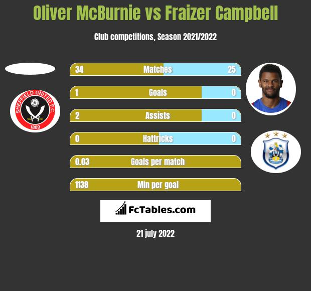 Oliver McBurnie vs Fraizer Campbell h2h player stats