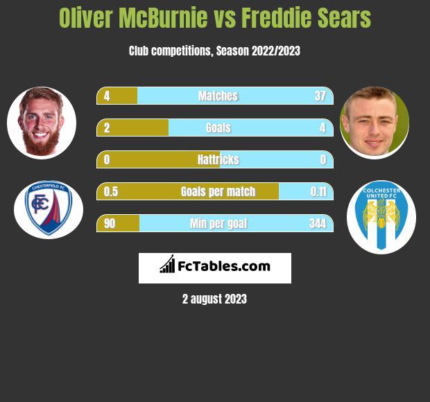 Oliver McBurnie vs Freddie Sears h2h player stats