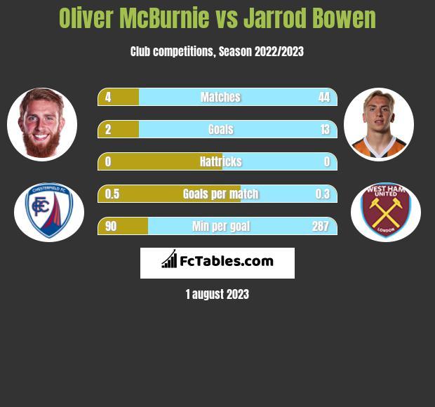Oliver McBurnie vs Jarrod Bowen h2h player stats