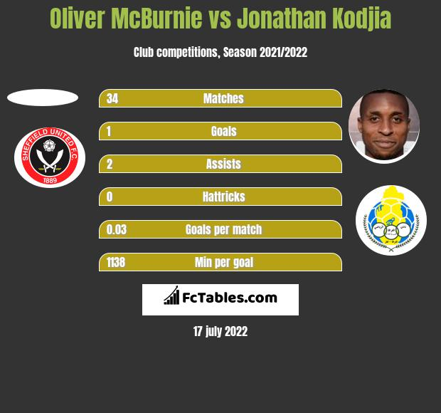 Oliver McBurnie vs Jonathan Kodjia h2h player stats