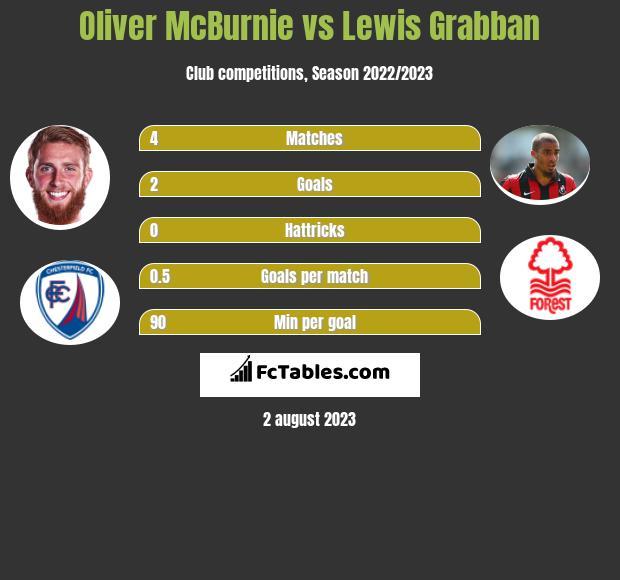 Oliver McBurnie vs Lewis Grabban h2h player stats