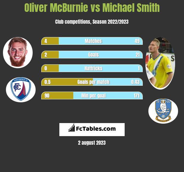 Oliver McBurnie vs Michael Smith h2h player stats