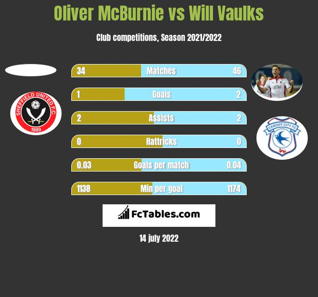 Oliver McBurnie vs Will Vaulks h2h player stats