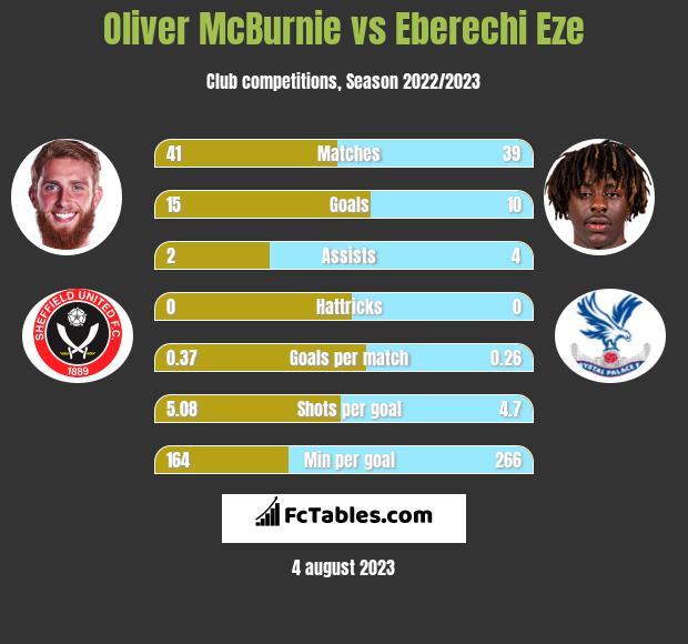 Oliver McBurnie vs Eberechi Eze h2h player stats