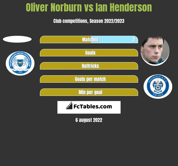 Oliver Norburn vs Ian Henderson h2h player stats