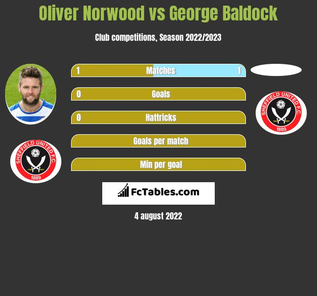 Oliver Norwood infographic statistics for Sheffield United