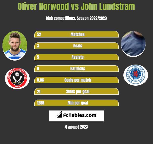 Oliver Norwood vs John Lundstram infographic