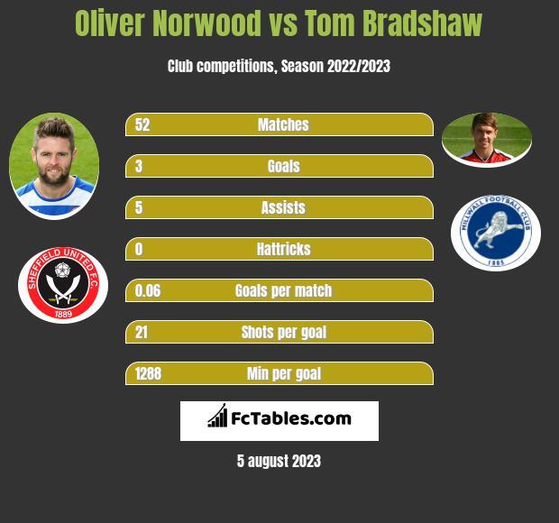 Oliver Norwood vs Tom Bradshaw