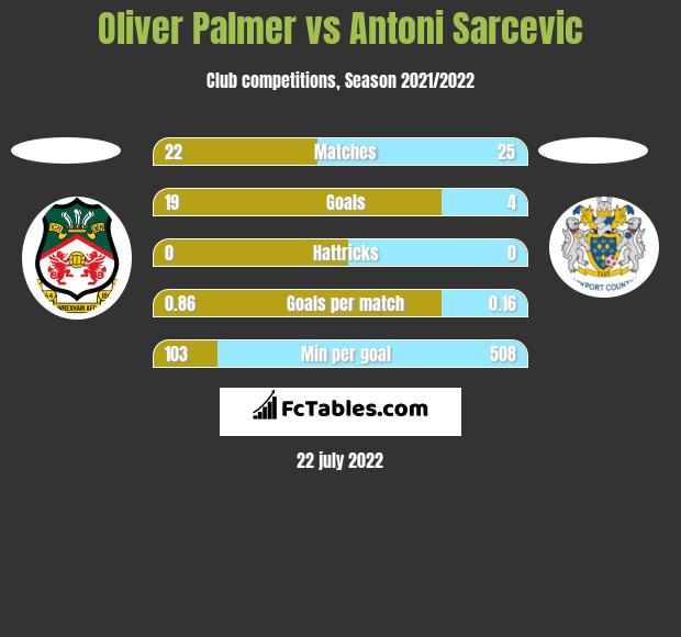 Oliver Palmer vs Antoni Sarcevic h2h player stats
