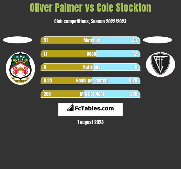 Oliver Palmer vs Cole Stockton h2h player stats
