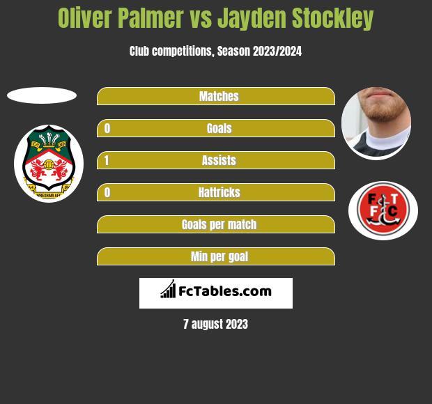 Oliver Palmer vs Jayden Stockley h2h player stats