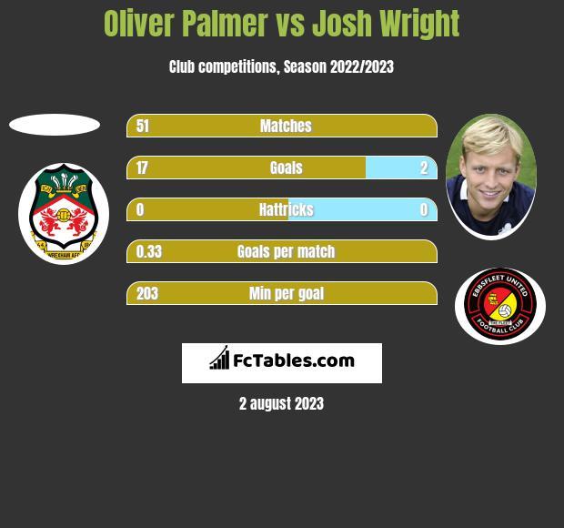 Oliver Palmer vs Josh Wright h2h player stats