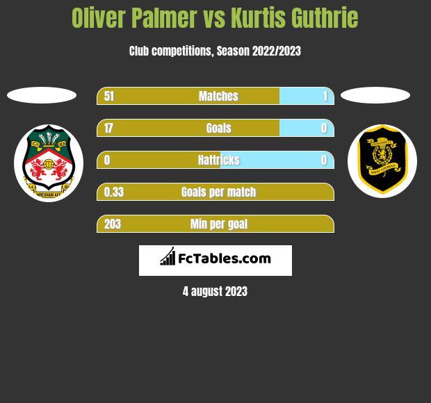 Oliver Palmer vs Kurtis Guthrie h2h player stats