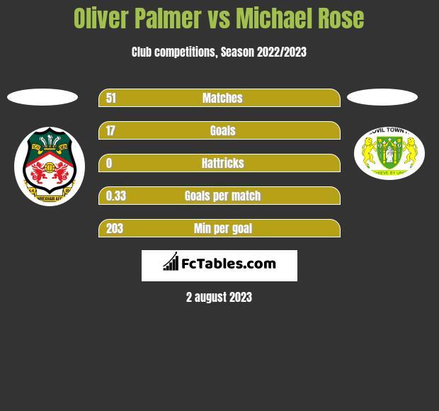 Oliver Palmer vs Michael Rose h2h player stats