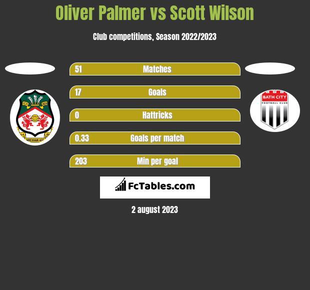 Oliver Palmer vs Scott Wilson h2h player stats