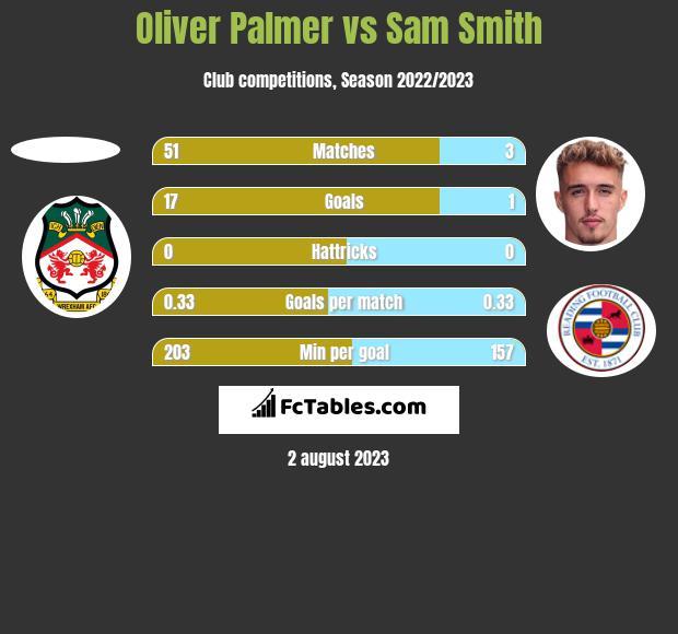 Oliver Palmer vs Sam Smith h2h player stats