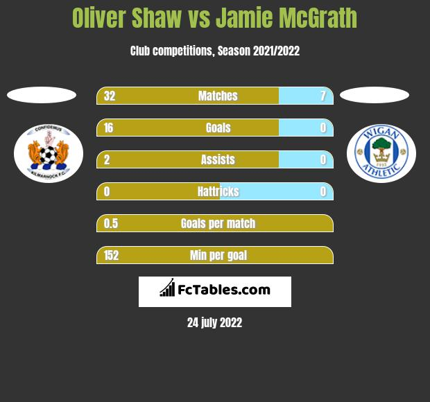 Oliver Shaw vs Jamie McGrath h2h player stats
