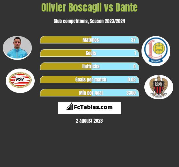Olivier Boscagli vs Dante infographic
