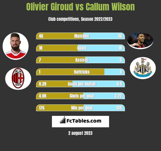 Olivier Giroud vs Callum Wilson infographic