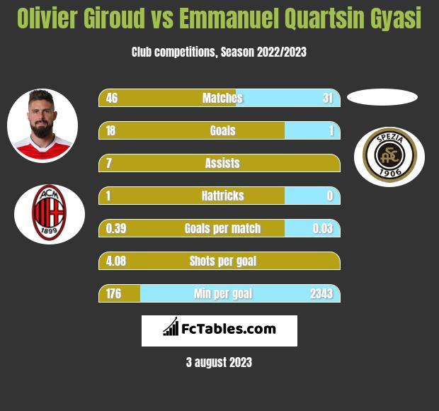 Olivier Giroud vs Emmanuel Quartsin Gyasi infographic