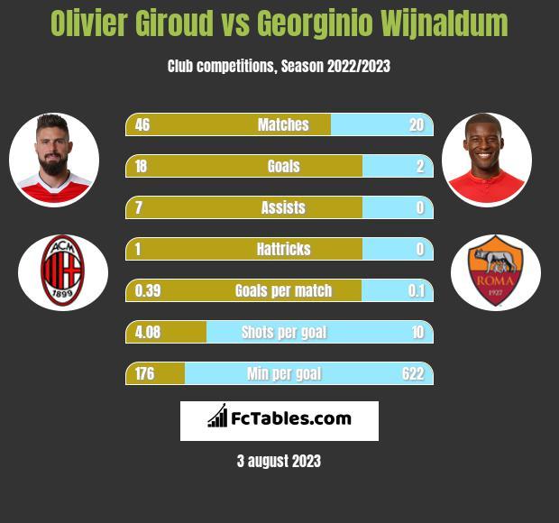 Olivier Giroud vs Georginio Wijnaldum h2h player stats