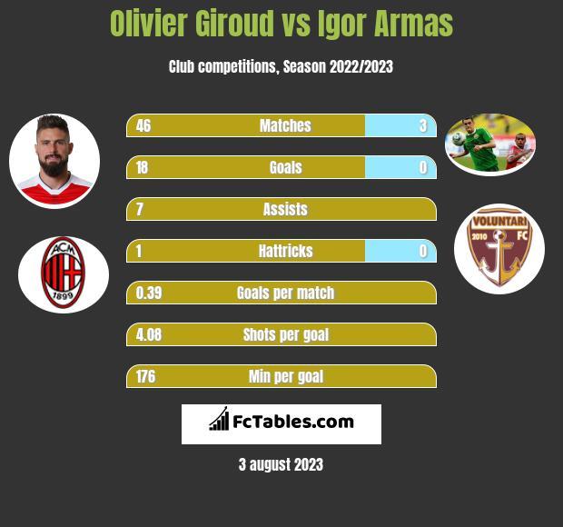 Olivier Giroud vs Igor Armas h2h player stats