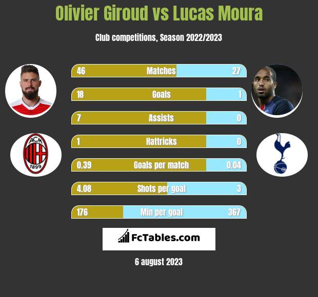 Olivier Giroud vs Lucas Moura infographic