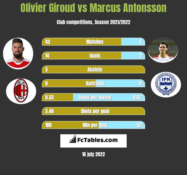 Olivier Giroud vs Marcus Antonsson infographic