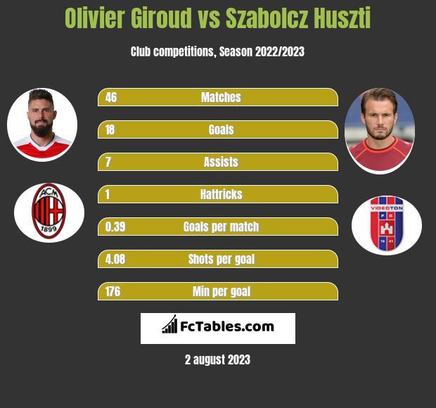 Olivier Giroud vs Szabolcz Huszti infographic