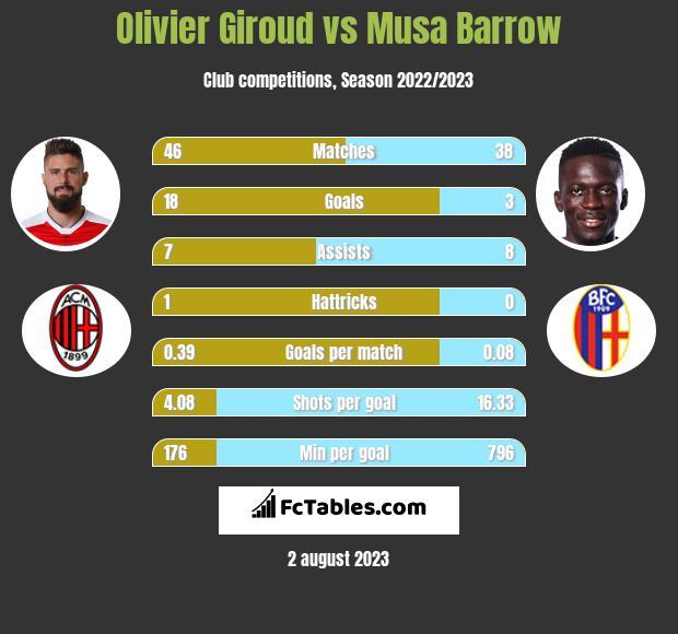 Olivier Giroud vs Musa Barrow infographic