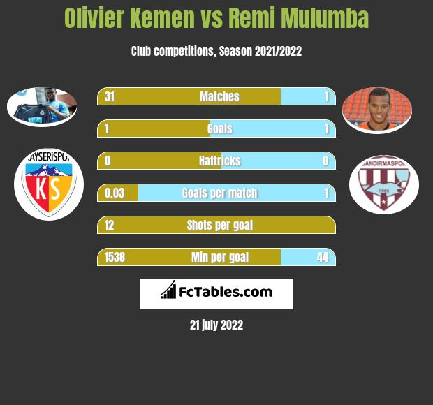 Olivier Kemen vs Remi Mulumba h2h player stats