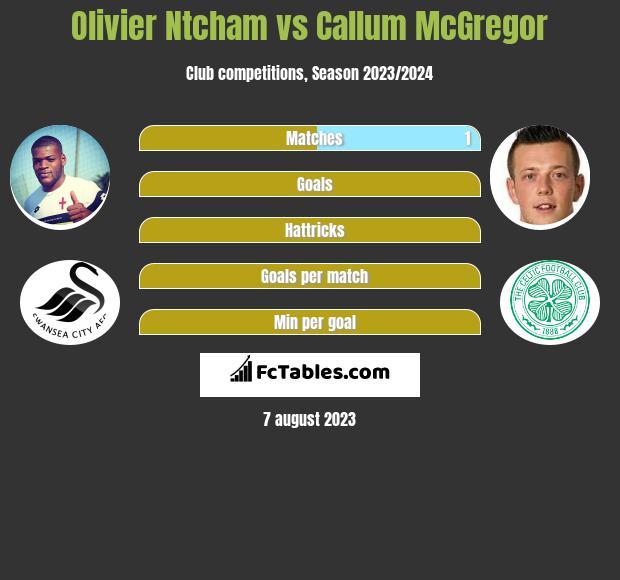 Olivier Ntcham vs Callum McGregor infographic