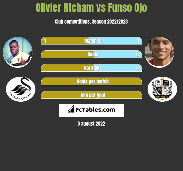 Olivier Ntcham vs Funso Ojo infographic