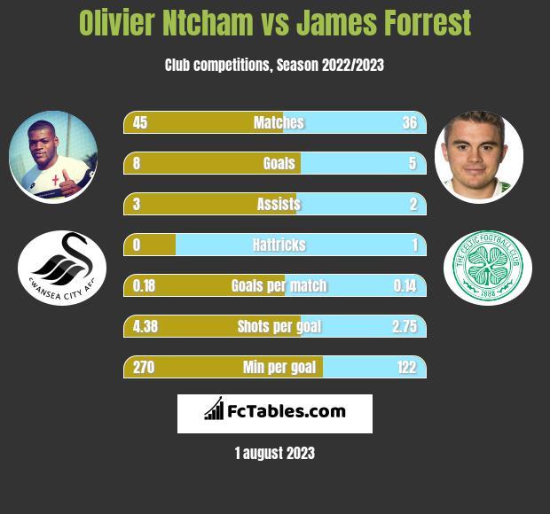 Olivier Ntcham vs James Forrest infographic