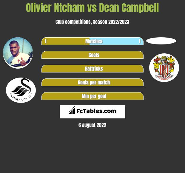 Olivier Ntcham vs Dean Campbell infographic