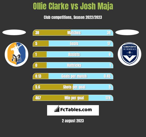 Ollie Clarke vs Josh Maja h2h player stats