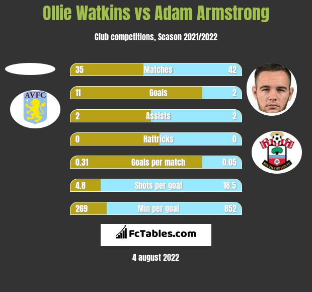 Ollie Watkins vs Adam Armstrong h2h player stats