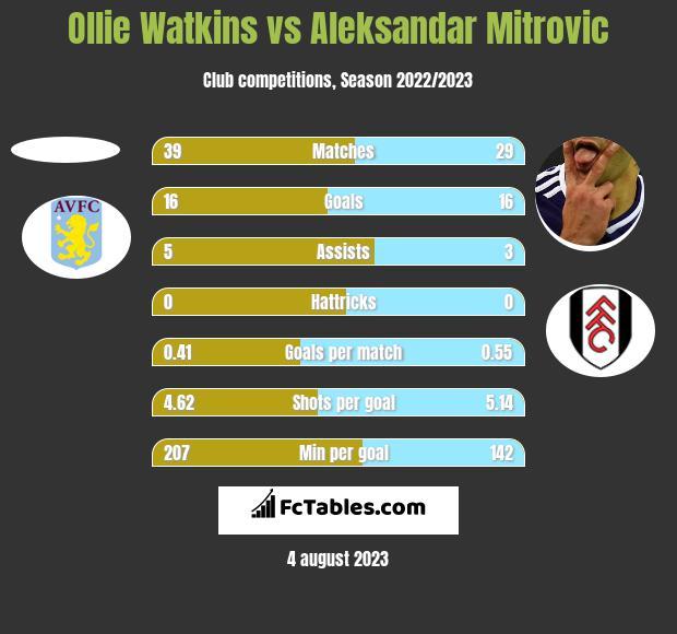 Ollie Watkins vs Aleksandar Mitrović h2h player stats