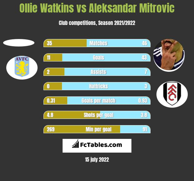 Ollie Watkins vs Aleksandar Mitrovic h2h player stats