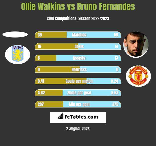 Ollie Watkins vs Bruno Fernandes h2h player stats